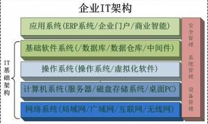 企业IT基础架构规划方案