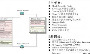 基于openstack安装部署私有云教程