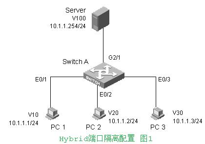 华为交换机的端口hybrid端口属性配置