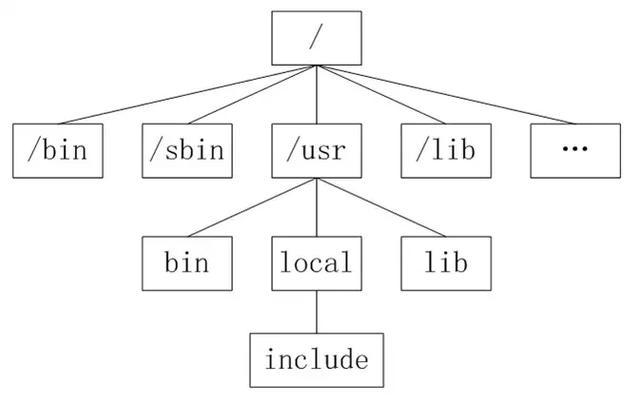 学习python了,看完这篇文章,你的Linux基础就差不多了(附导图