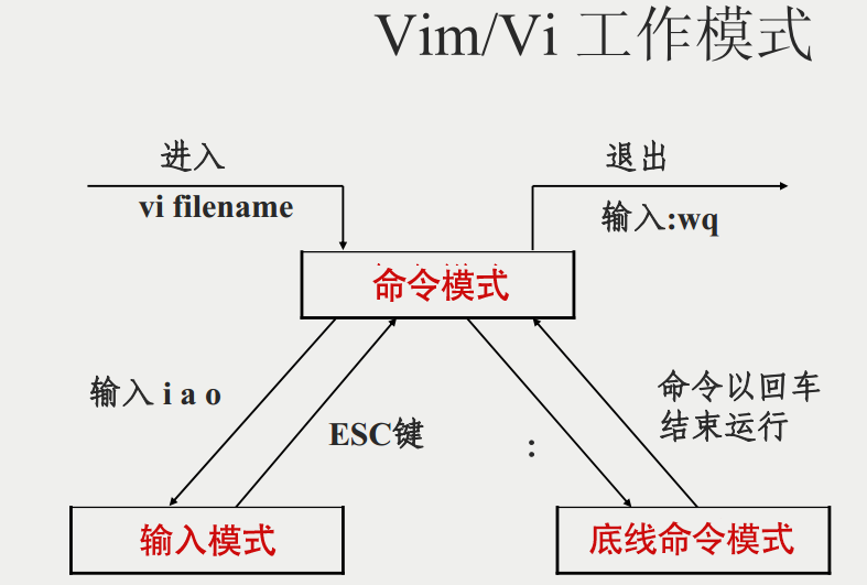 https://www.runoob.com/wp-content/uploads/2014/07/vim-vi-workmodel.png