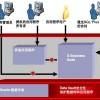 IT基础架构规划方案三(IT基础软件和系统规划)