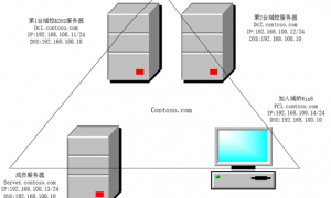 Windows Server 2012 R2 创建AD域教程