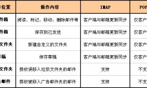 邮箱客户端IMAP和POP3协议有什么区别
